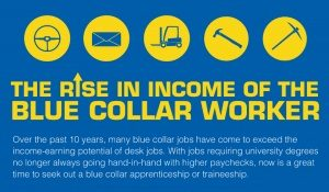 The rise in income of the blue collar worker – infographic